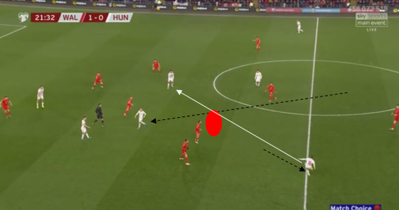 UEFA Euro 2020 Qualifying: England vs Hungary - Tactical Analysis