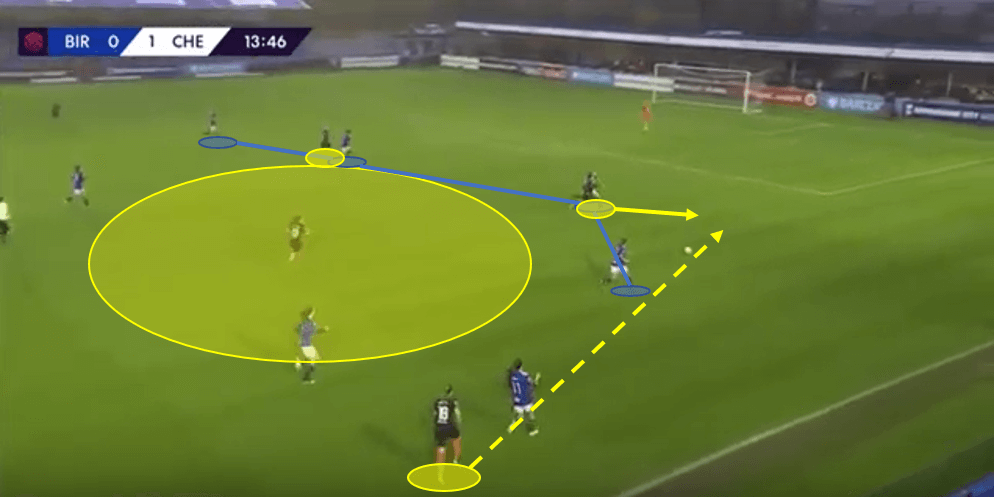 FAWSL 2019/20: Chelsea Women vs Birmingham City LFC - Tactical Analysis tactics