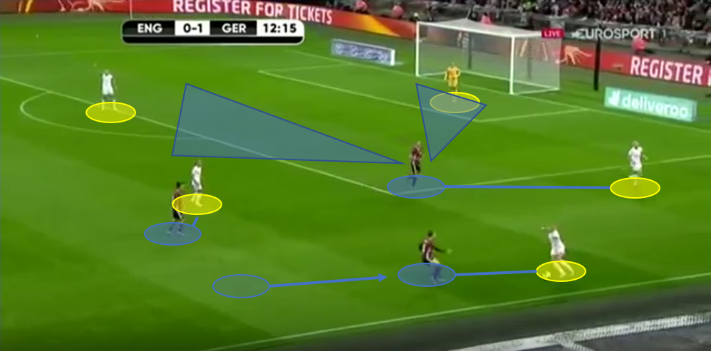 Women's International Friendly 2019: England vs Germany - Tactical Analysis tactic