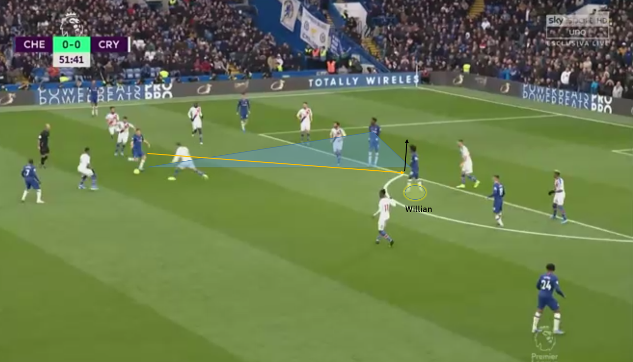 Premier League 2019/20: Chelsea vs Crystal Palace – tactical analysis tactics