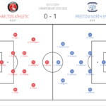 EFL Championship 2019/2020: Charlton Athletic vs Preston North End - tactical analysis tactics