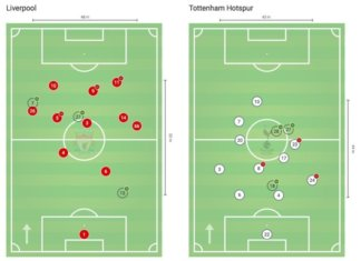 Premier League 2019/20: Liverpool vs Tottenham Hotspur - tactical analysis tactics