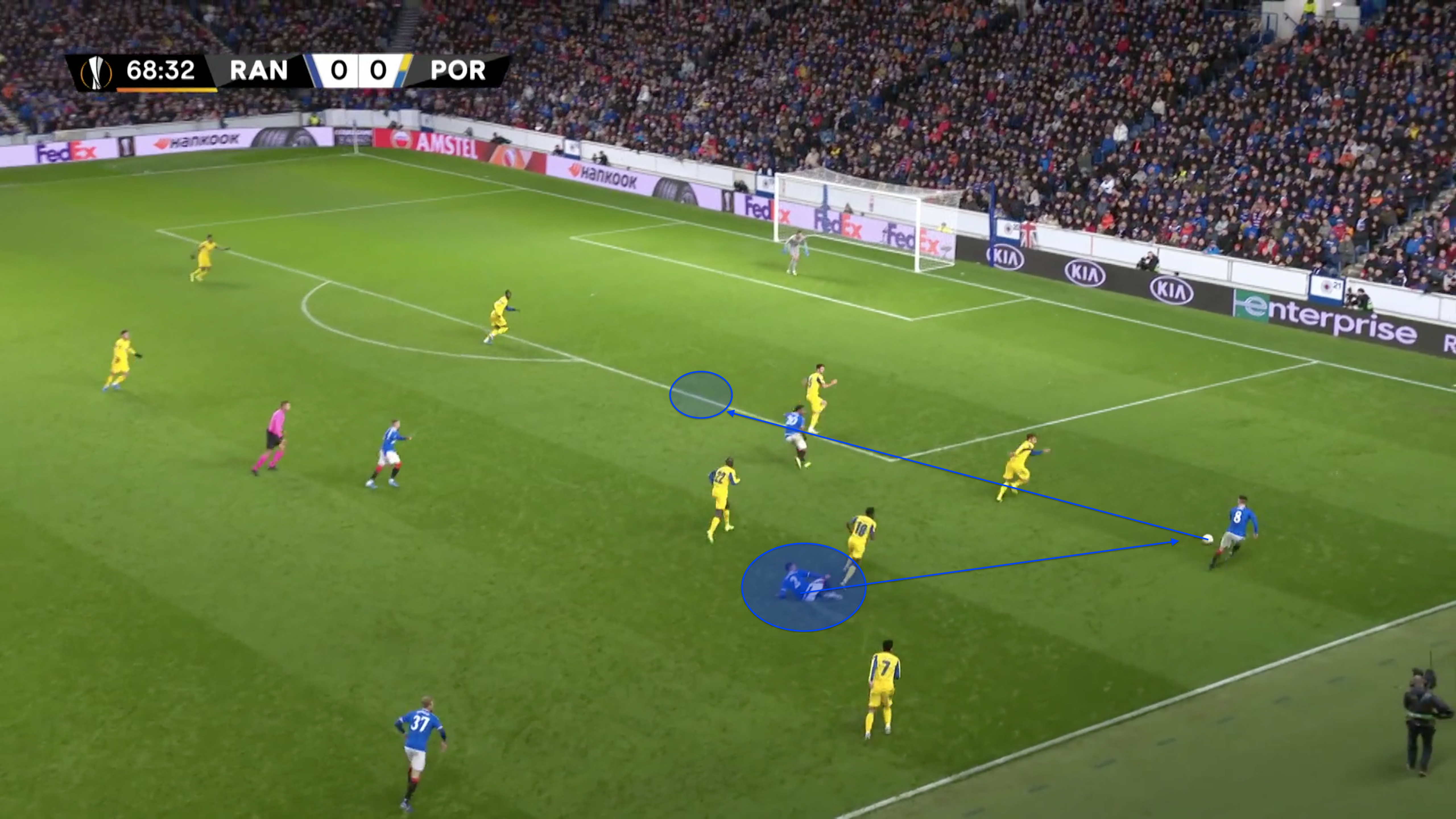 UEFA Europa League 2019/20: Rangers vs FC Porto – tactical analysis tactics