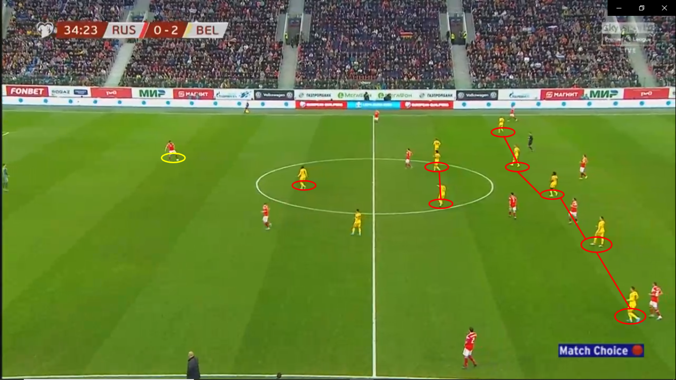 Euro 2020 Qualifiers: Russia vs Belgium - tactical analysis - tactics
