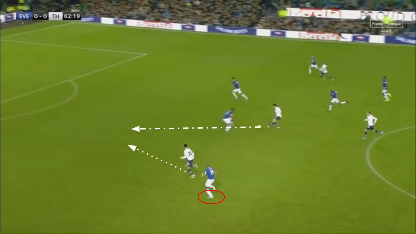 Premier League 2019/20: Everton vs Tottenham Hotspur - tactical analysis tactics