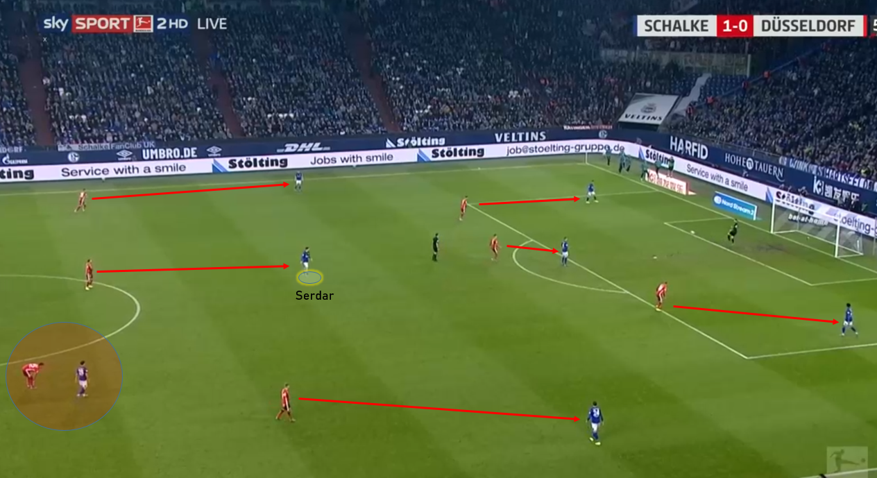 Bundesliga 2019/20: Schalke vs Fortuna Düsseldorf – tactical analysis tactics