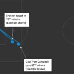 EFL Championship 2019/20: Brentford vs Huddersfield Town - tactical analysis tactics