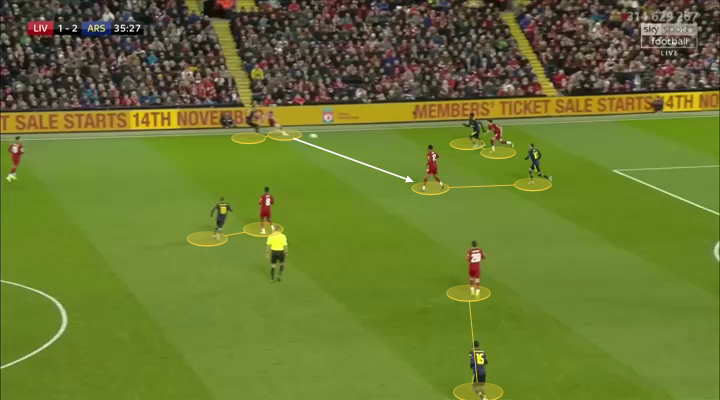 EFL Cup 2019/20: Liverpool vs Arsenal Tactical Analysis tactics