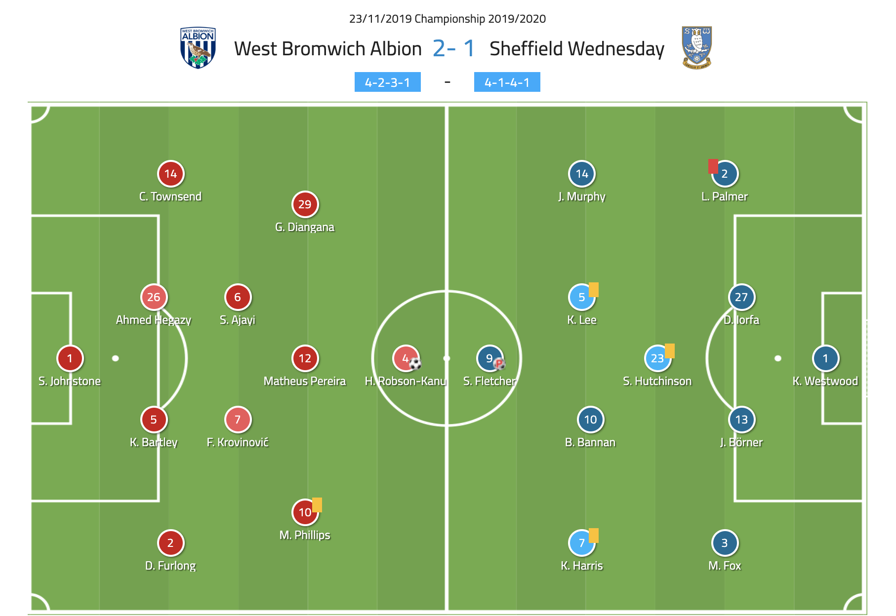 EFL Championship 2019/20: West Bromwich Albion Vs Sheffield Wednesday- tactical analysis tactics