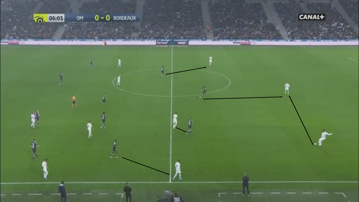 Ligue 1 2019/2020: Bordeaux vs Marseille tatical analysis tactics