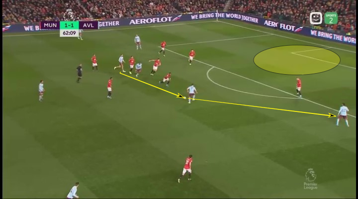 Premier League 2019/20: Manchester United vs Aston Villa - tactical analysis tactics