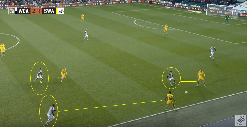EFL Championship 2019/20: West Bromwich Albion Vs Swansea City- tactical analysis tactics