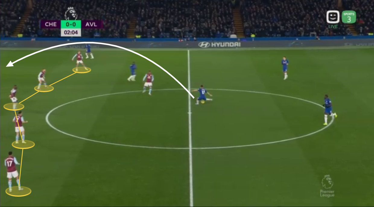 EPL 2019/20: Chelse vs Aston Villa – tactical analysis tactics