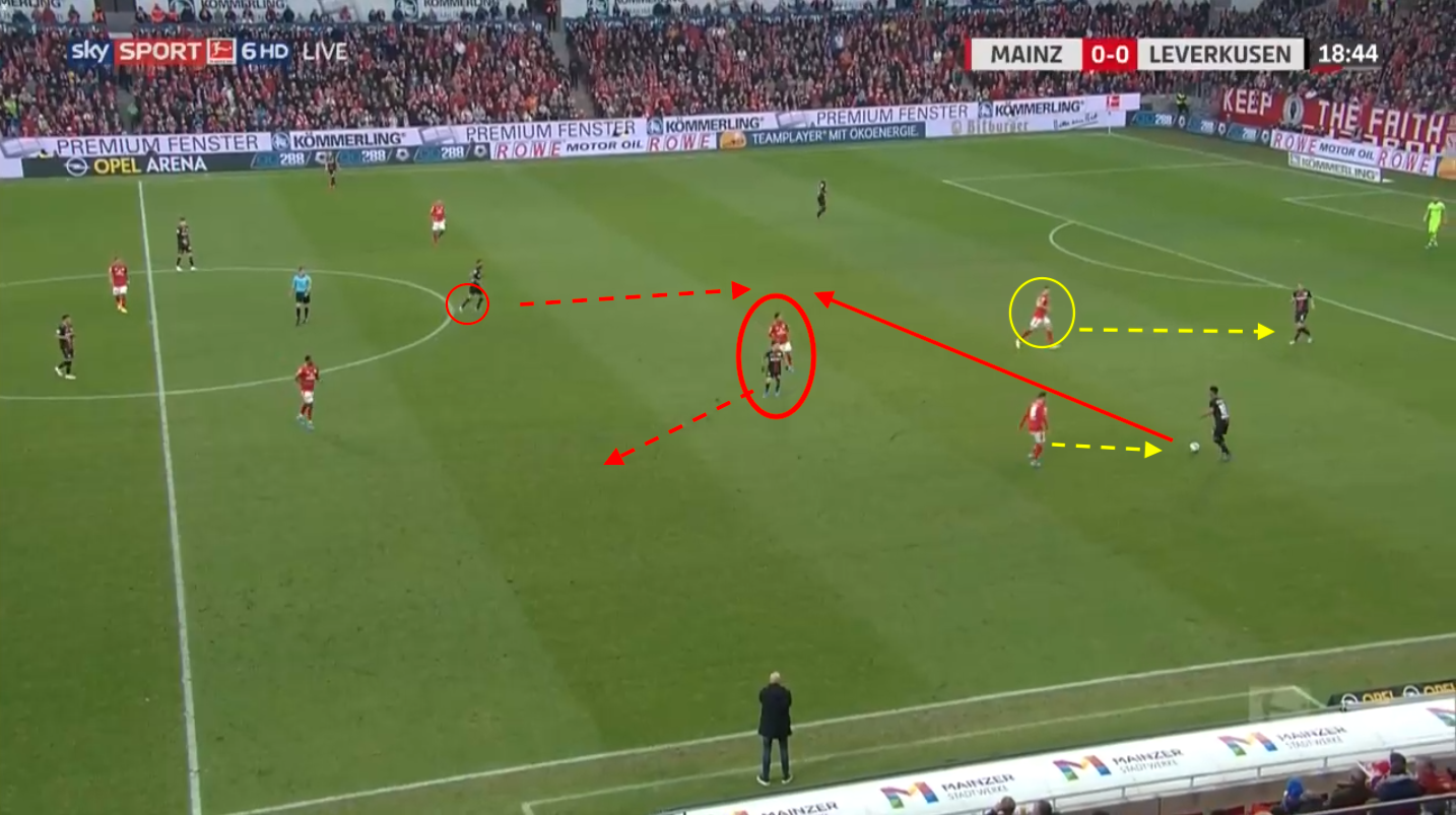 Bundesliga 2019/20: Mainz vs Leverkusen - tactical analysis tactics