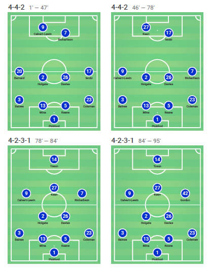 EFL Cup 2019/20: Everton v Leicester City - Tactical Analysis tactics