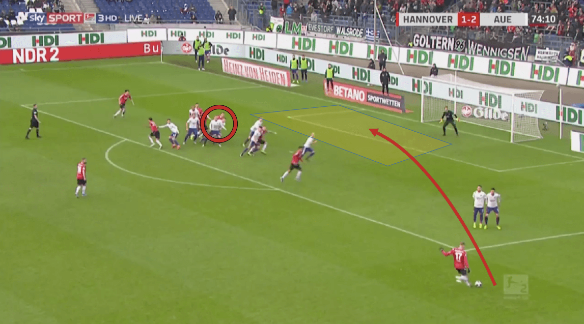 2. Bundesliga 2019/20: Hannover vs Erzgebirge Aue - tactical analysis tactics