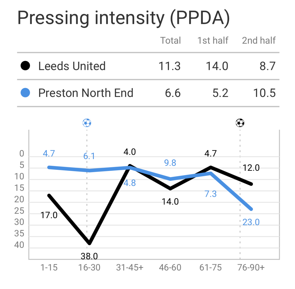 EFl Championship: Leeds vs Preston - Tactical Analysis tactics