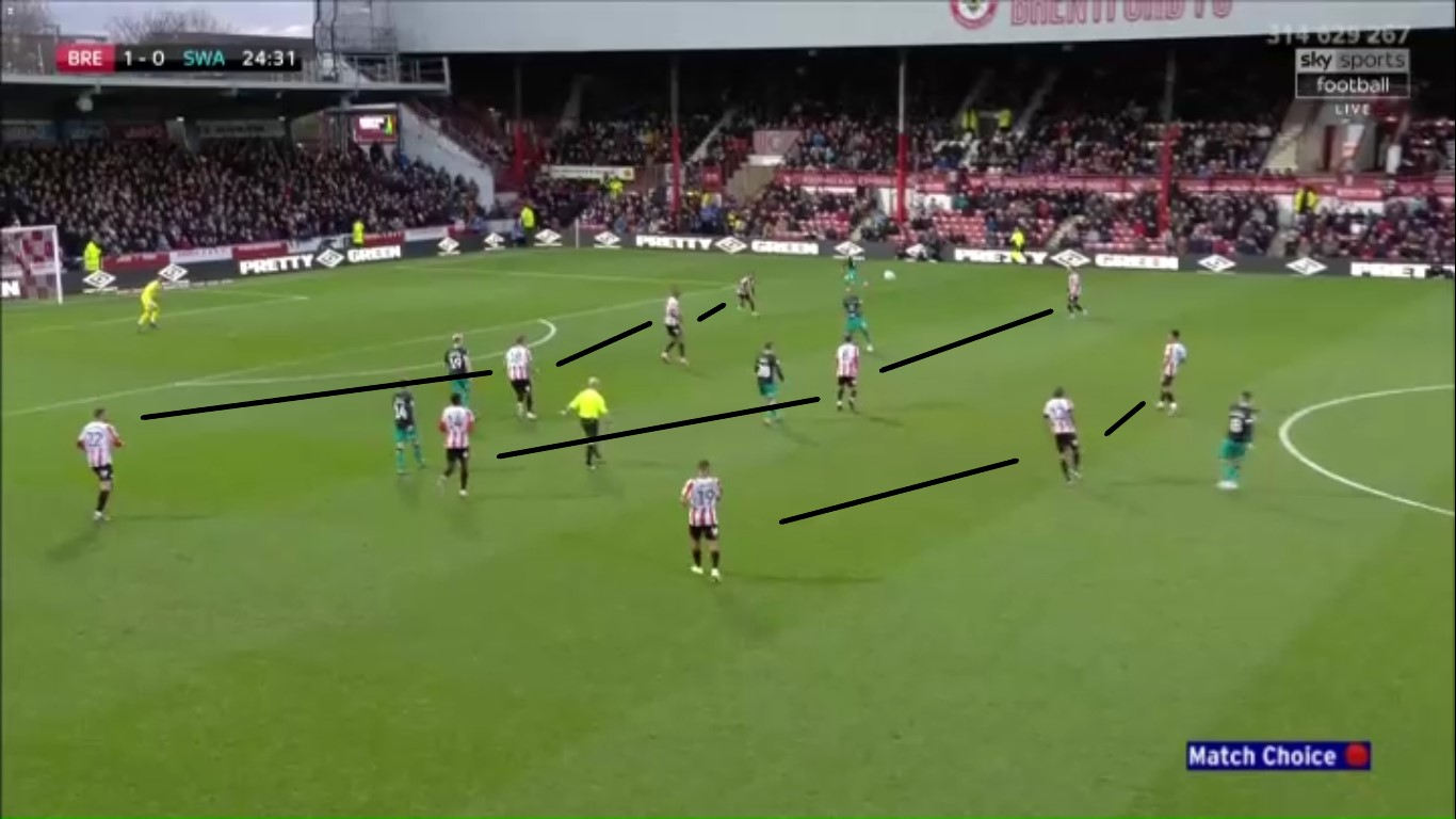 EFL Championship 2019/2020: Brentford vs Swansea City - tactical analysis