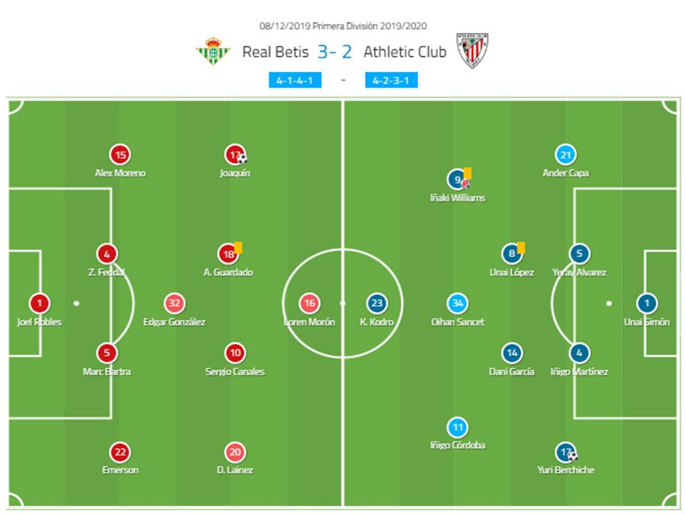 La Liga 2019/20: Real Betis vs Athletic Bilbao tactical analysis tactics