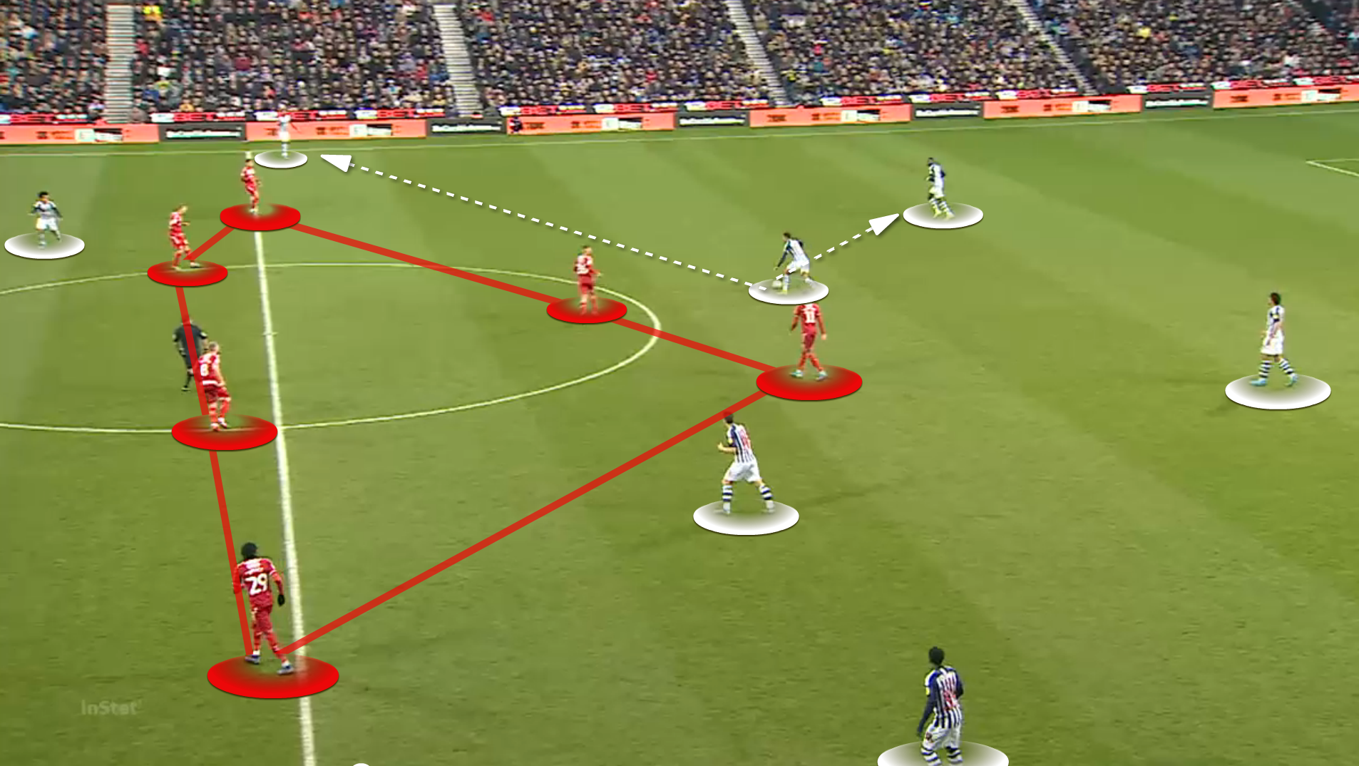 EFL Championship 2019/20: West Brom vs Middlesbrough - tactical analysis tactics