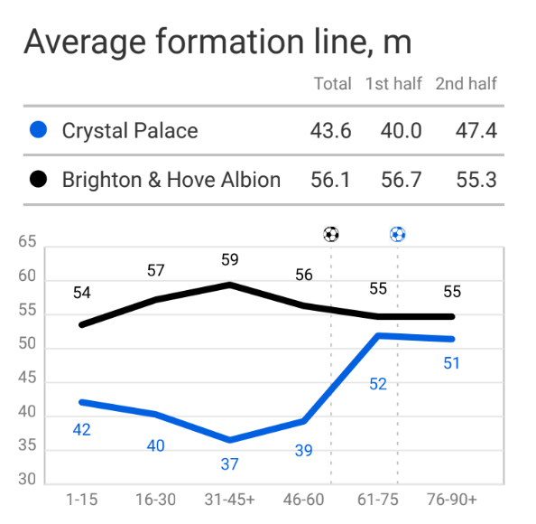 EPL 2019/20: Brighton VS Crystal Palace - Tactical Analysis - Tactics