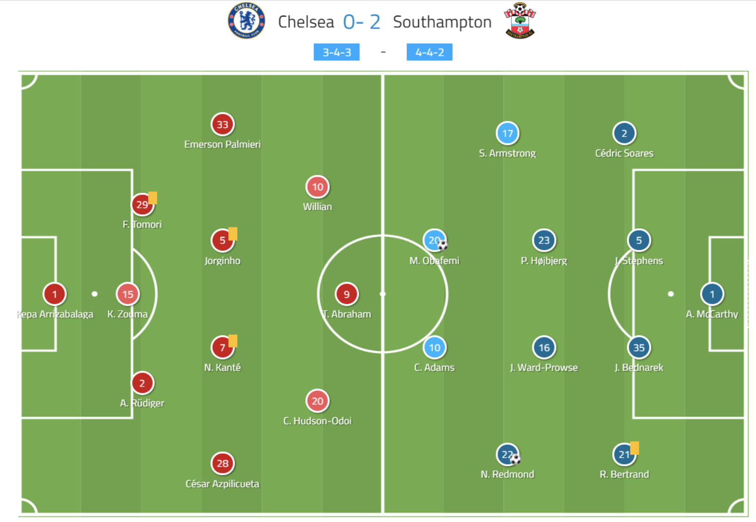 Premier League 2019/20: Chelsea vs Southampton - tactical analysis tactics