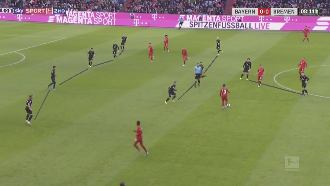 Bundesliga 2019/20: Bayern Munich vs Werder Bremen - tactical analysis tactics