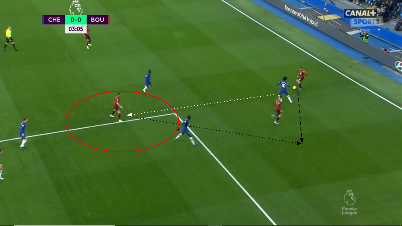 Premier League 2019/20: Chelsea Vs Bournemouth - tactical analysis
