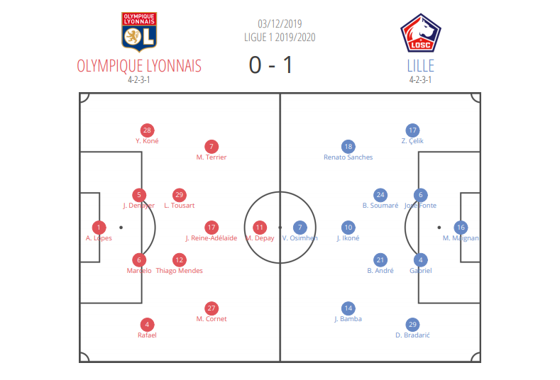 Ligue 1 2019/20: Olympique Lyon vs Lille - tactical analysis tactics