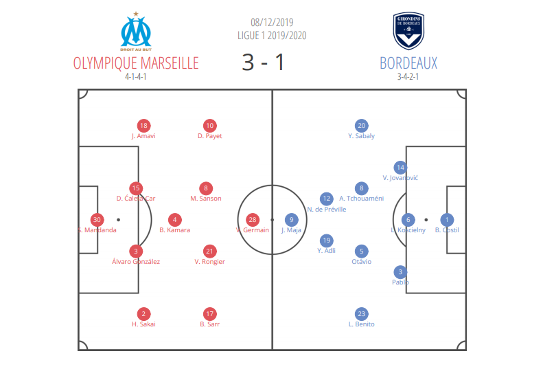 Ligue 1 2019/2020: Bordeaux vs Marseille tatical analysis
