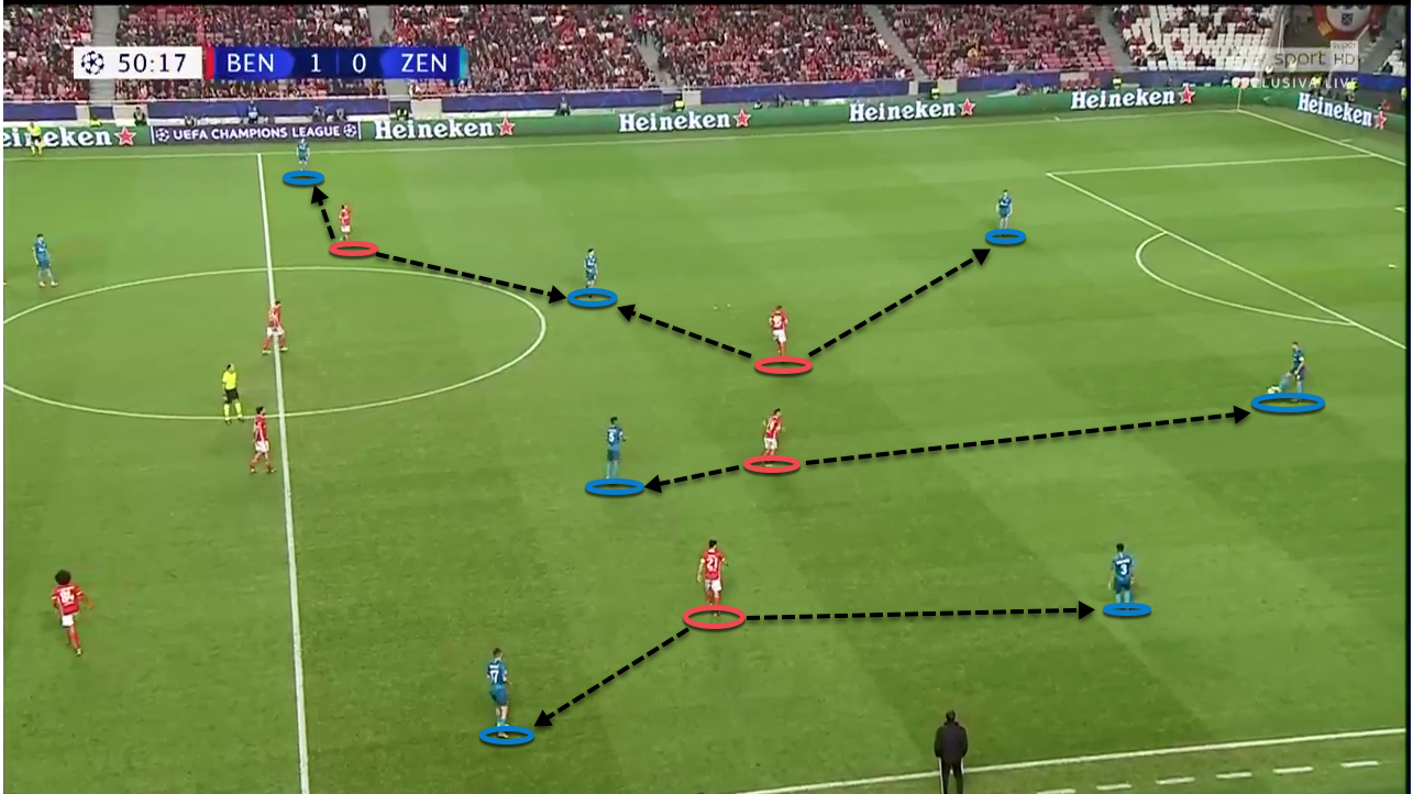 UEFA Champions League 2019/20: Benfica vs Zenit - tactical analysis tactics