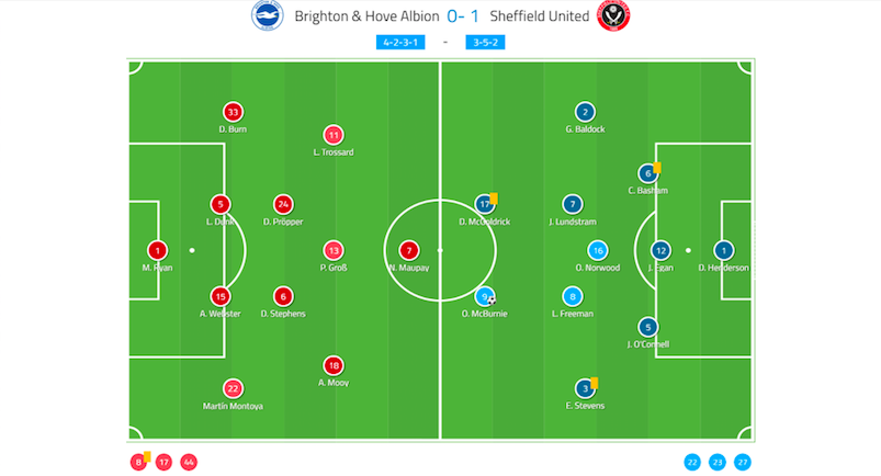 premier-league-2019/20-brighton-vs-sheffield-united-tactical-analysis-tactics