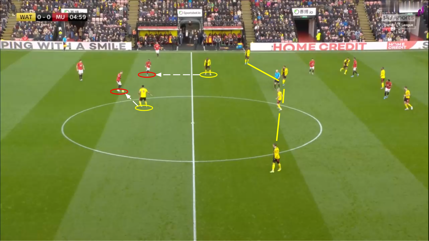 Premier League 2019/20: Watford Fc Vs Manchester United - Tactical Analysis - tactics
