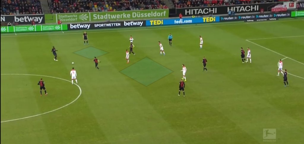 Bundesliga 2019/20: Fortuna Düsseldorf vs RB Leipzig – tactical analysis tactics