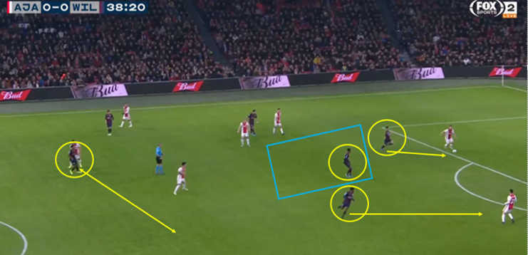 Eredivisie 2019/20: Ajax vs Willem II - tactical analysis tactics