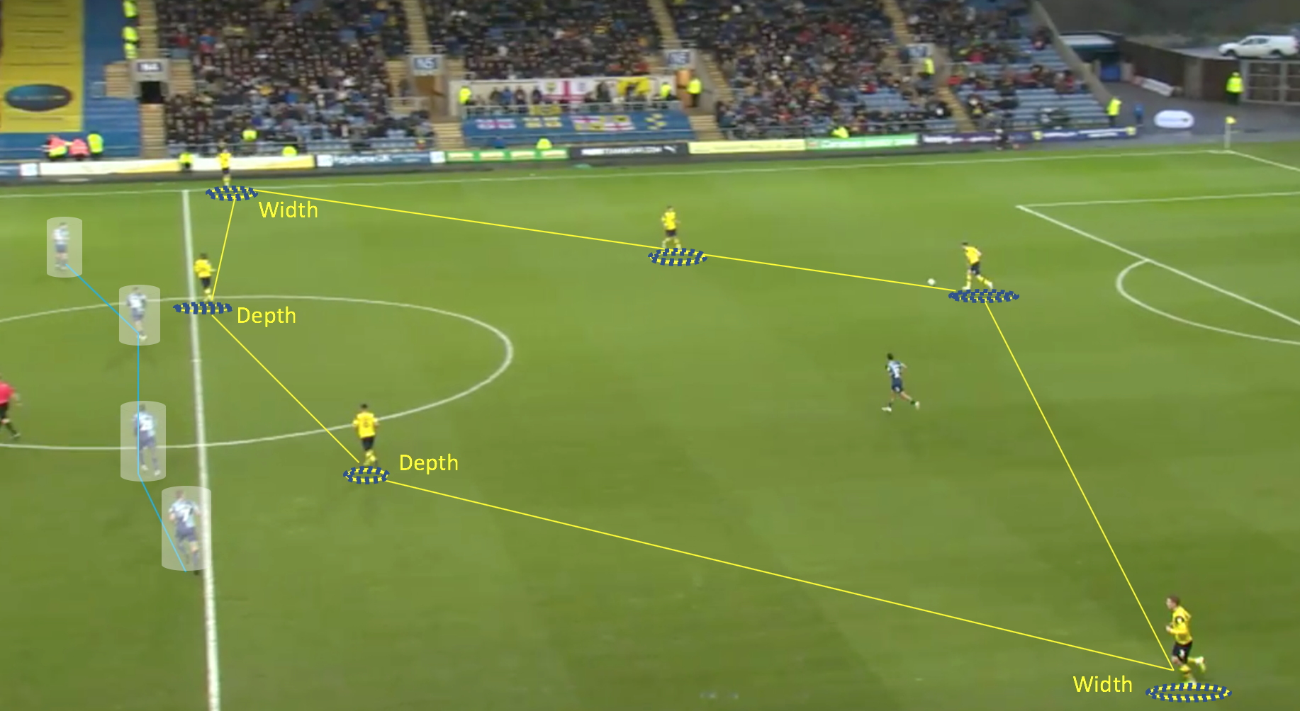 EFL League One 2019/20: Oxford United vs Wycombe Wanderers- tactical analysis