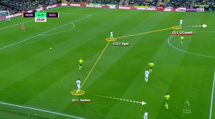 premier-league-2019/20-norwich-city-vs-sheffield-united-tactical-analysis-tactics