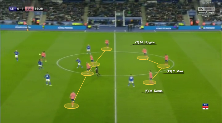 premier-league-2019/20-leicester-city-vs-everton-tactical-analysis-tactics