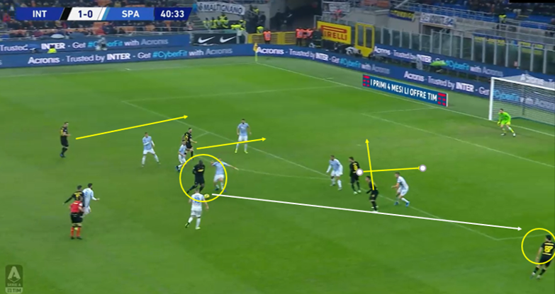 Serie A 2019/20: Inter vs SPAL - Tactical Analysis Tactics