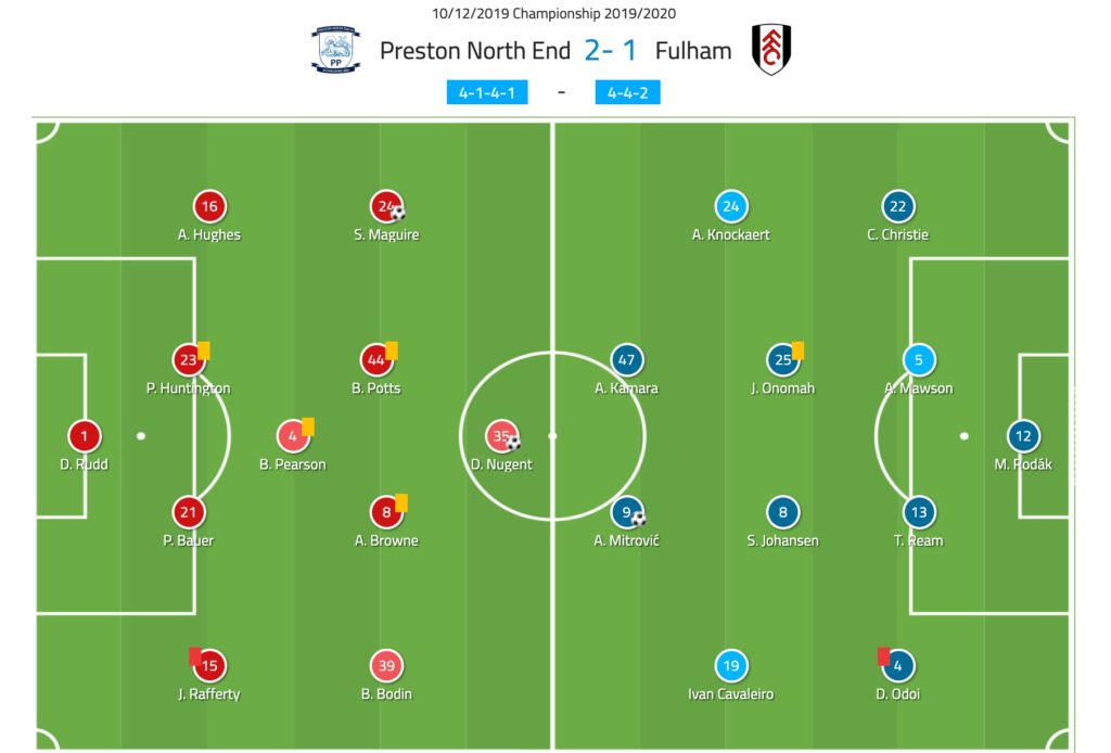 EFL Championship 2019/20: Preston vs Fulham - tactical analysis tactics