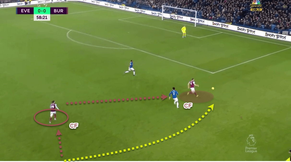 Premier League 2019/20: Everton v Burnley - Tactical Analysis tactics