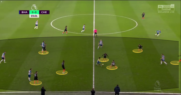 Premier League 2019/20: Brighton vs Chelsea Tactics - Chelsea overloading the left flank to deny Brighton the space to pass the ball.