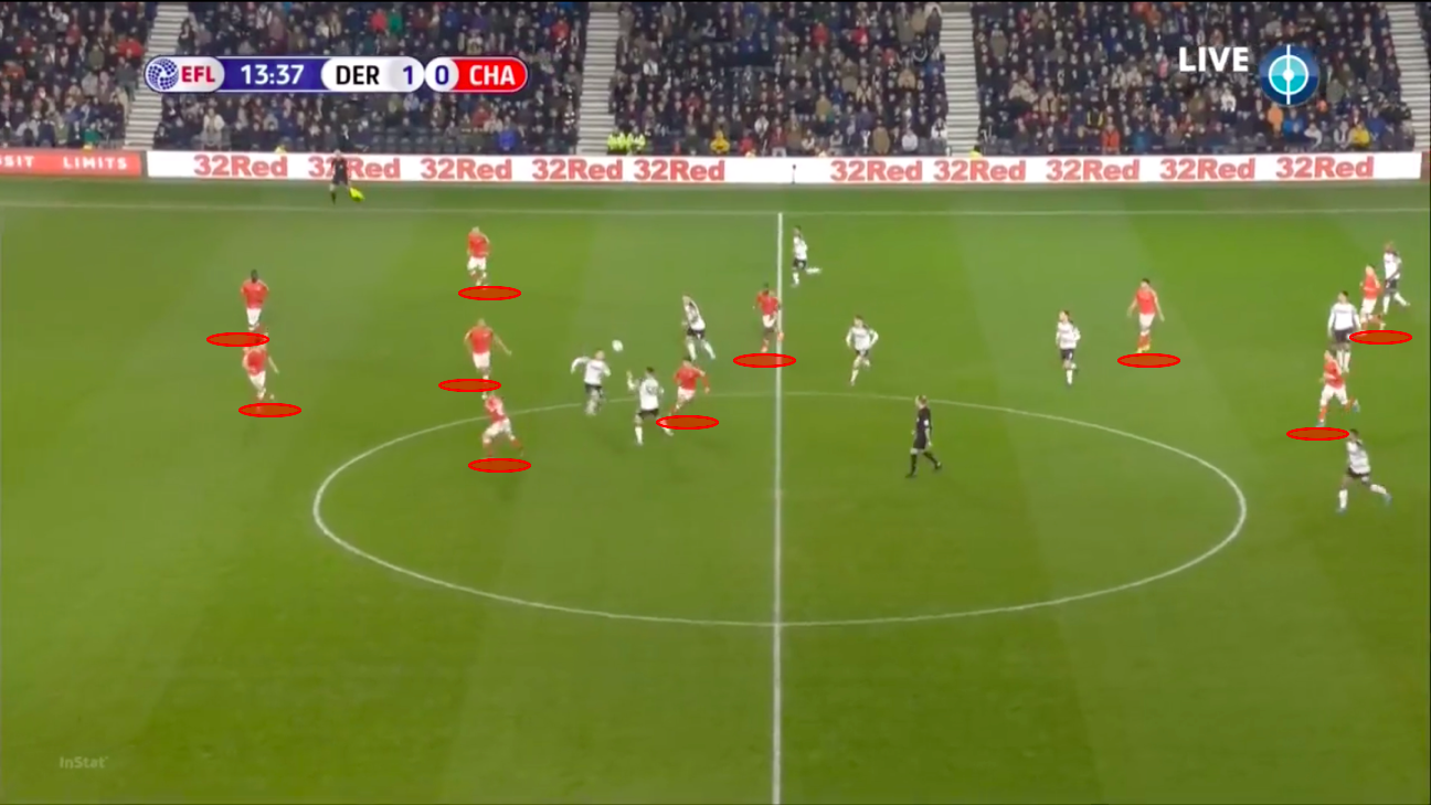 EFL Championship 2019/20: Derby County Vs Charlton Athletic – tactical analysis – tactics