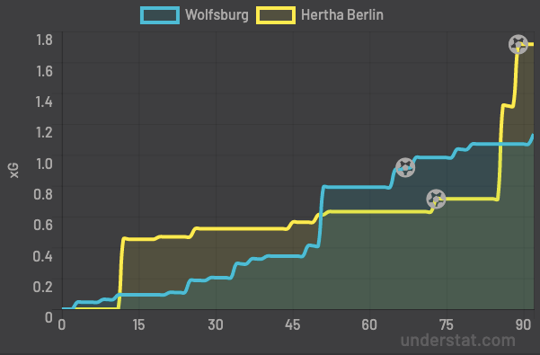 Bundesliga 2019/20: Wolfsburg vs Hertha BSC - tactical analysis tactics