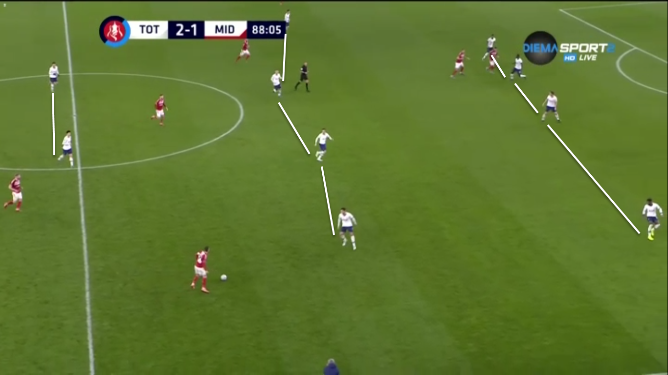 FA Cup 2019/20: Tottenham Hotspur vs Middlesbrough - Tactical analysis tactics