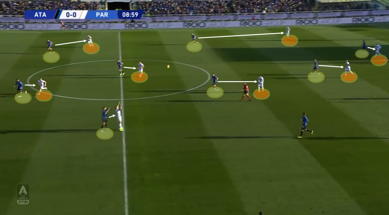 Serie A 2019/20: Atalanta vs Parma – tactical analysis tactics