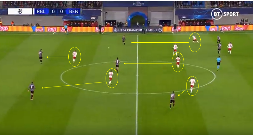 RB Leipzig 2019/20: A German Success Story- Scout Report-tactical analysis tactics