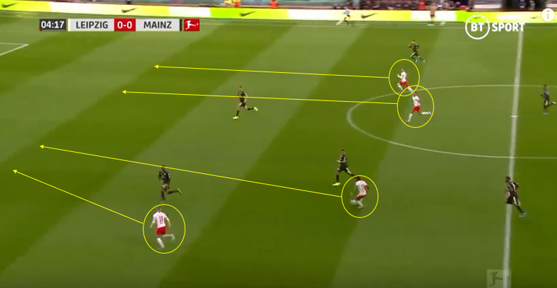 RB Leipzig 2019/20: A German Success Story- Scout Report-tactical analysis-tactics