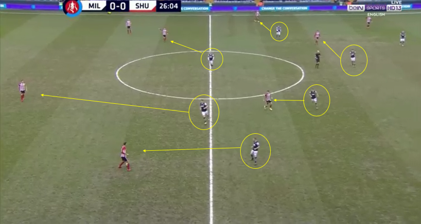 FA Cup 2019/20: Millwall Vs Sheffield United- Tactical Analysis- tactics