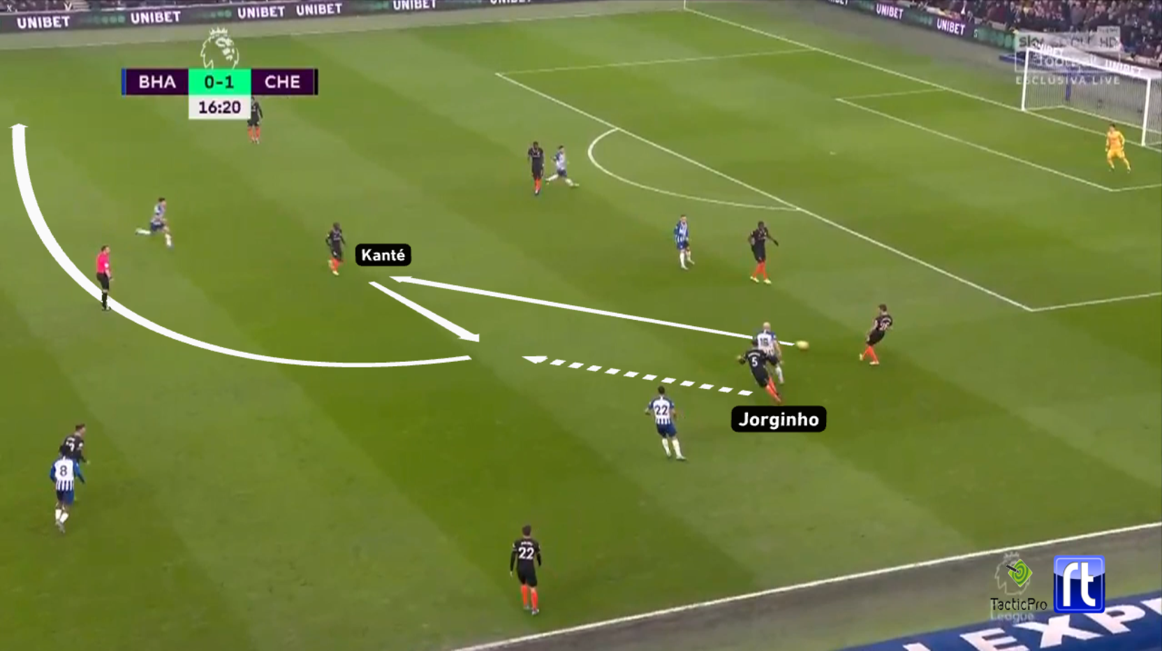 Premier League 2019/20: Brighton vs Chelsea - tactical analysis tactics